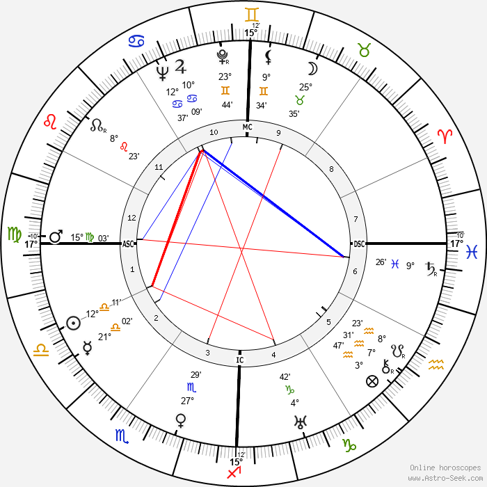 Janet Gaynor - Birth horoscope chart