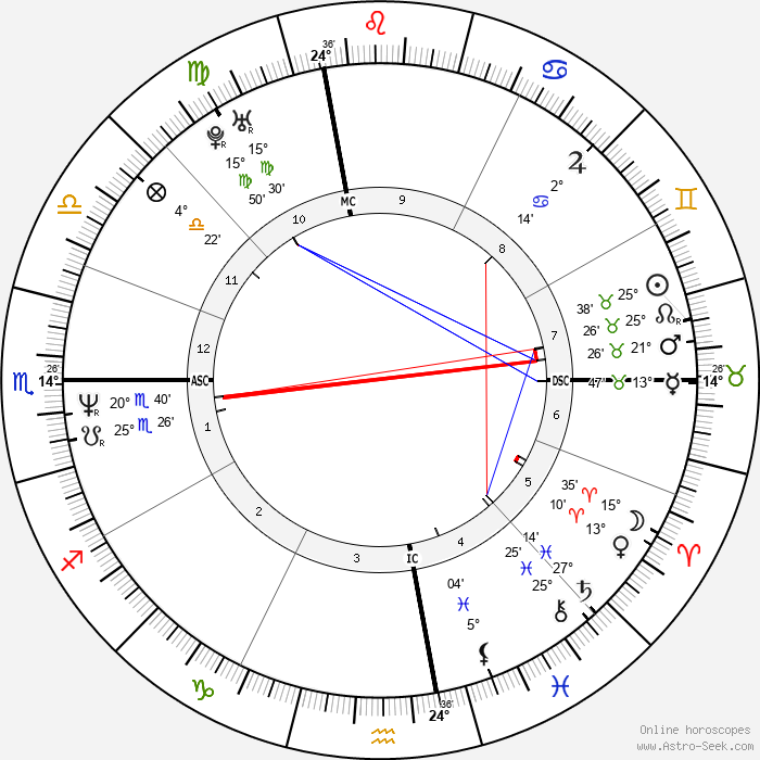 Janet Jackson - Birth horoscope chart