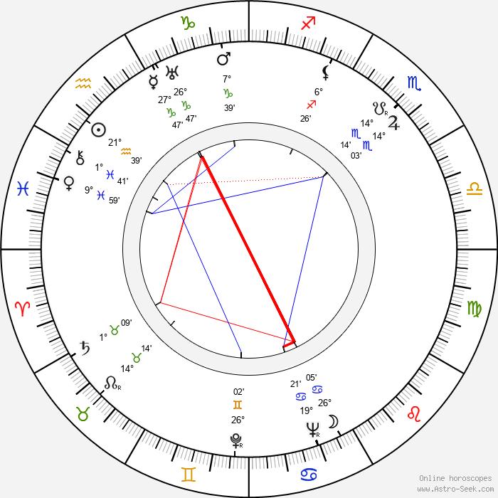 Janet Lansburgh - Birth horoscope chart
