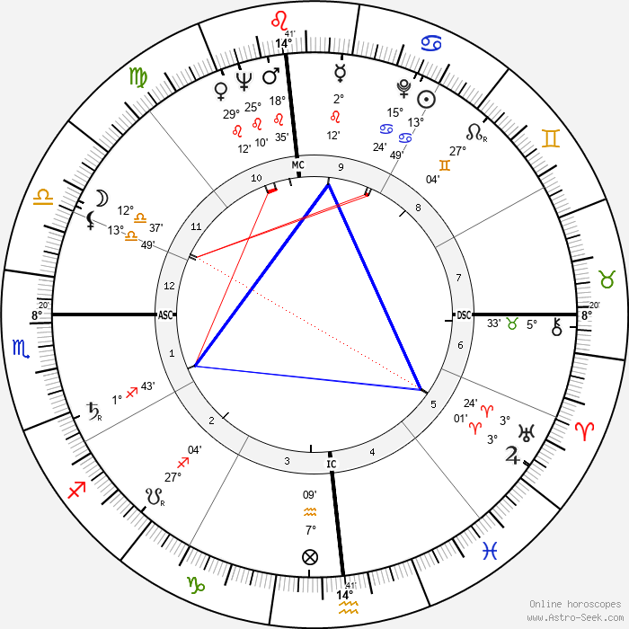 Janet Leigh - Birth horoscope chart