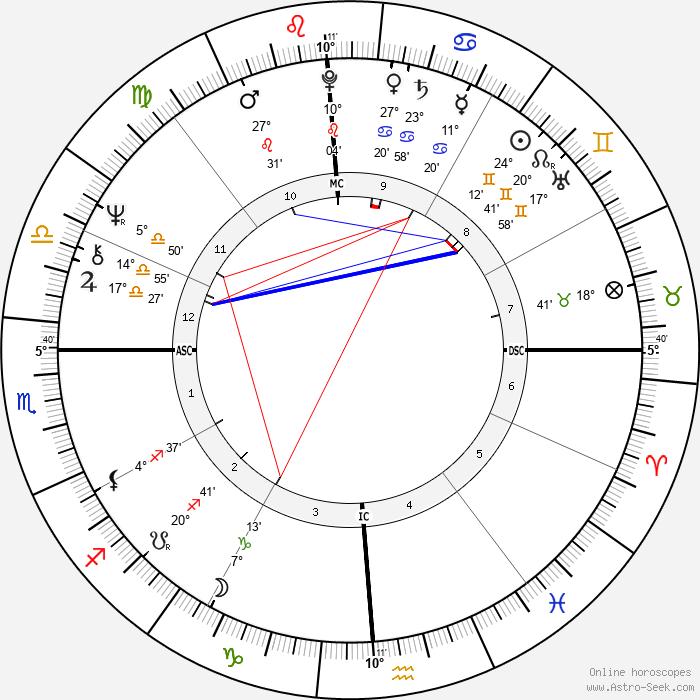 Janet Lennon - Birth horoscope chart