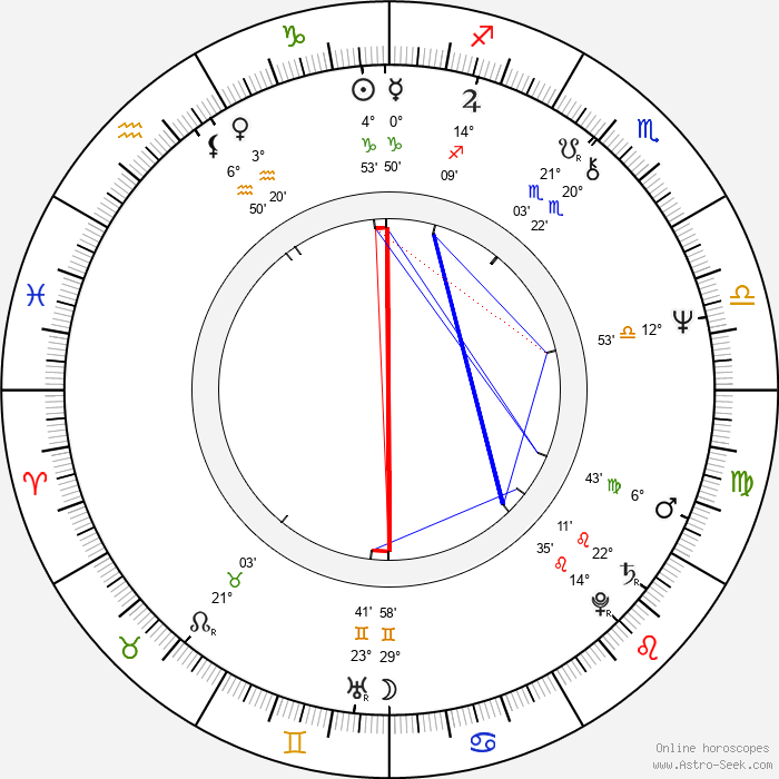 Janet Perry - Birth horoscope chart