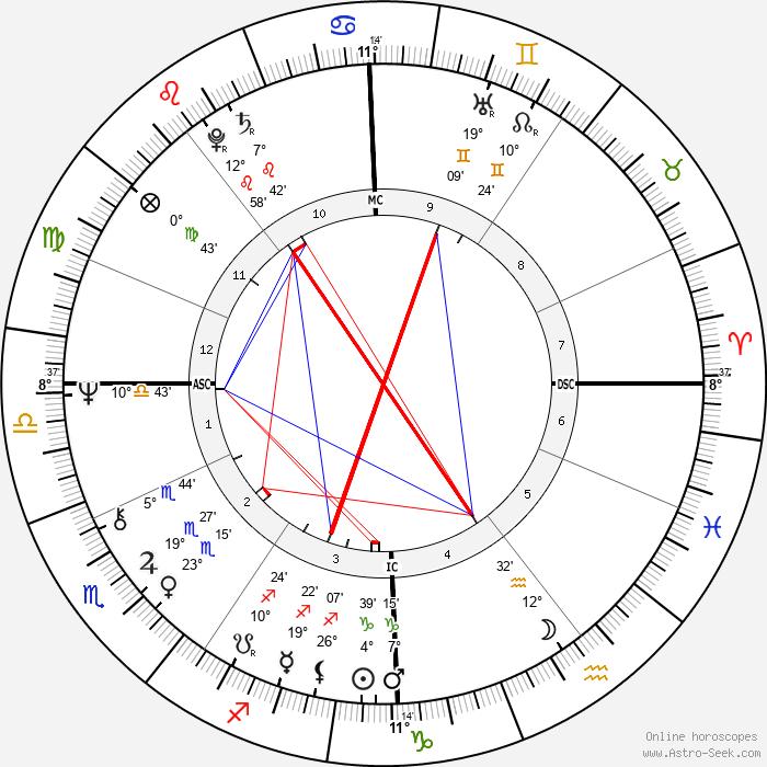 Janet Street-Porter - Birth horoscope chart