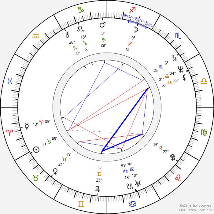 Janet Zarish - Birth horoscope chart