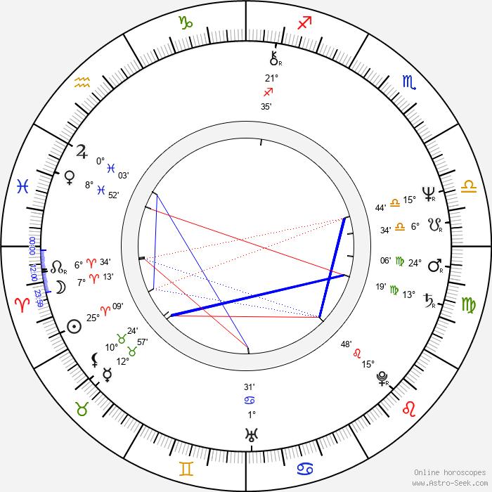 Jango Edwards - Birth horoscope chart