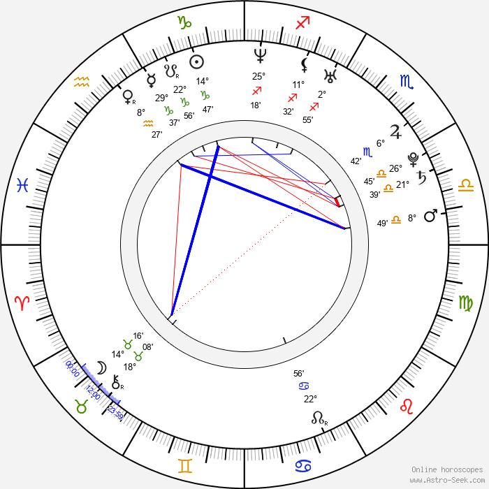 Janica Kosteličová - Birth horoscope chart