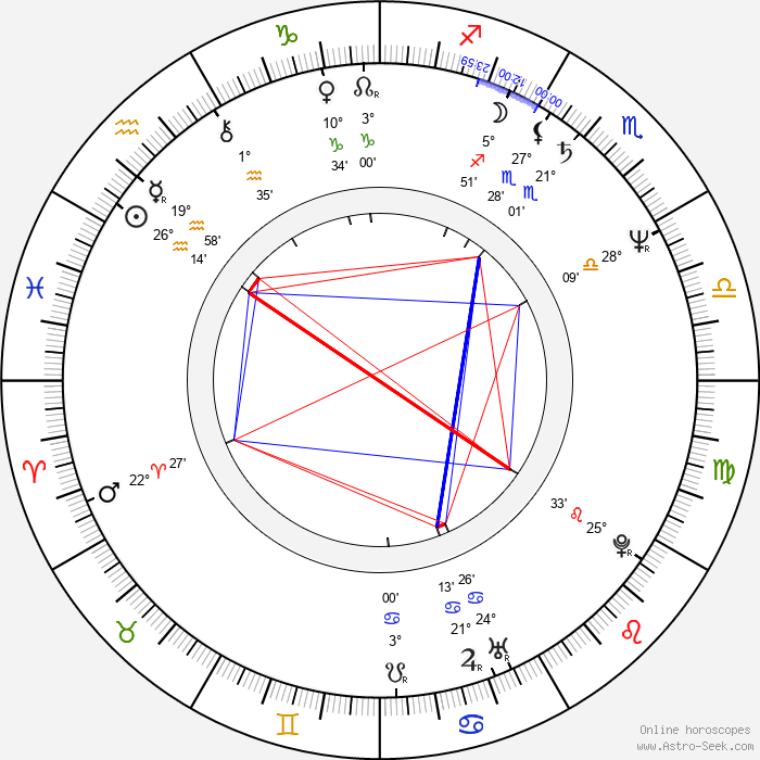 Janice Dickinson - Birth horoscope chart