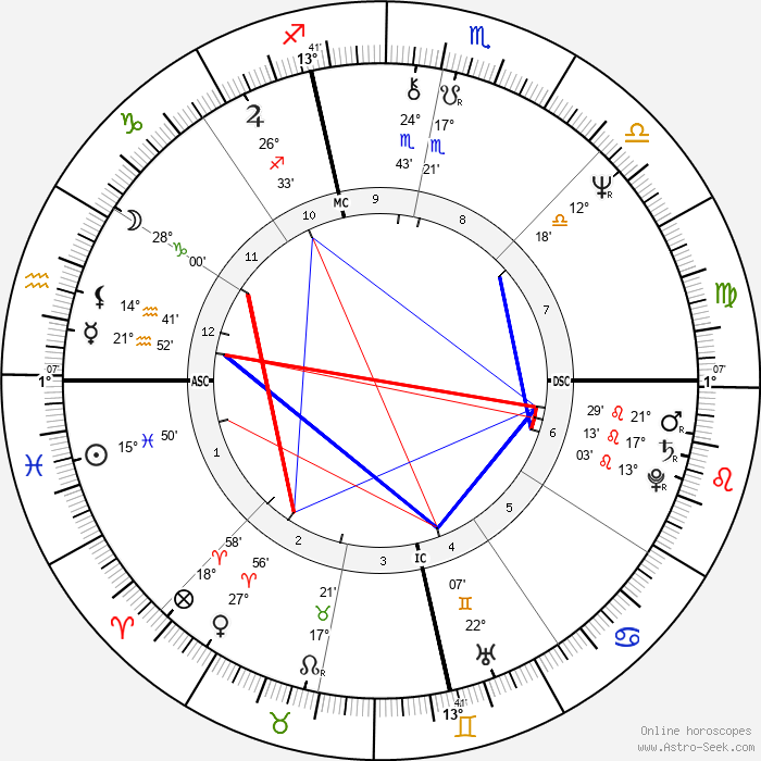 Janice Facinelli - Birth horoscope chart