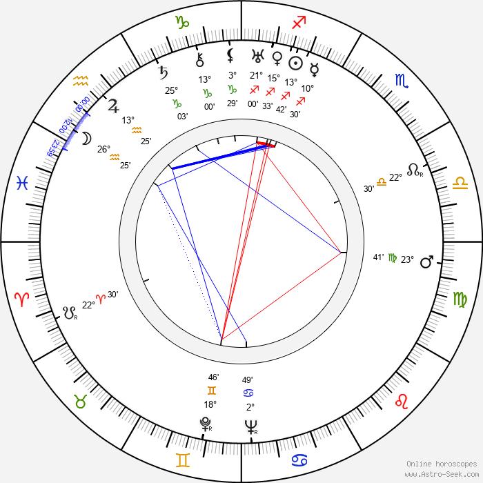 Janice Loeb - Birth horoscope chart