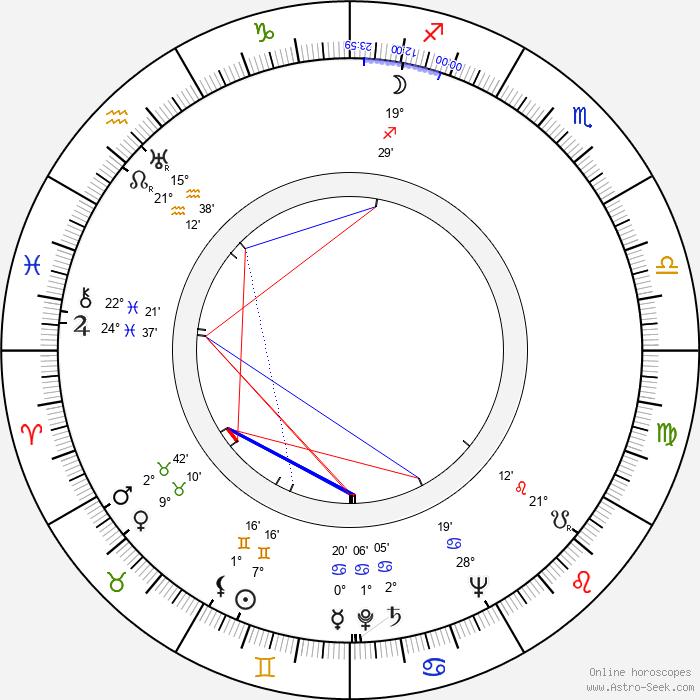 Janice Logan - Birth horoscope chart