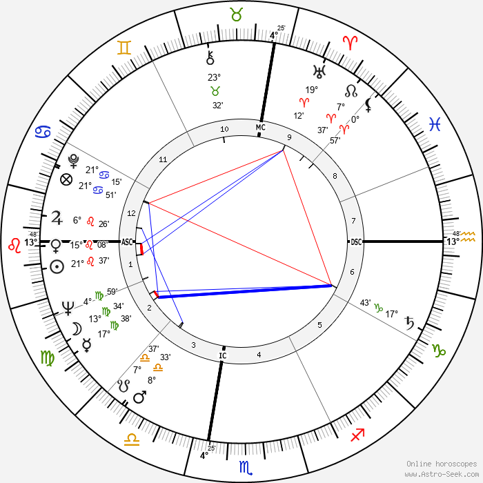 Janice Rule - Birth horoscope chart