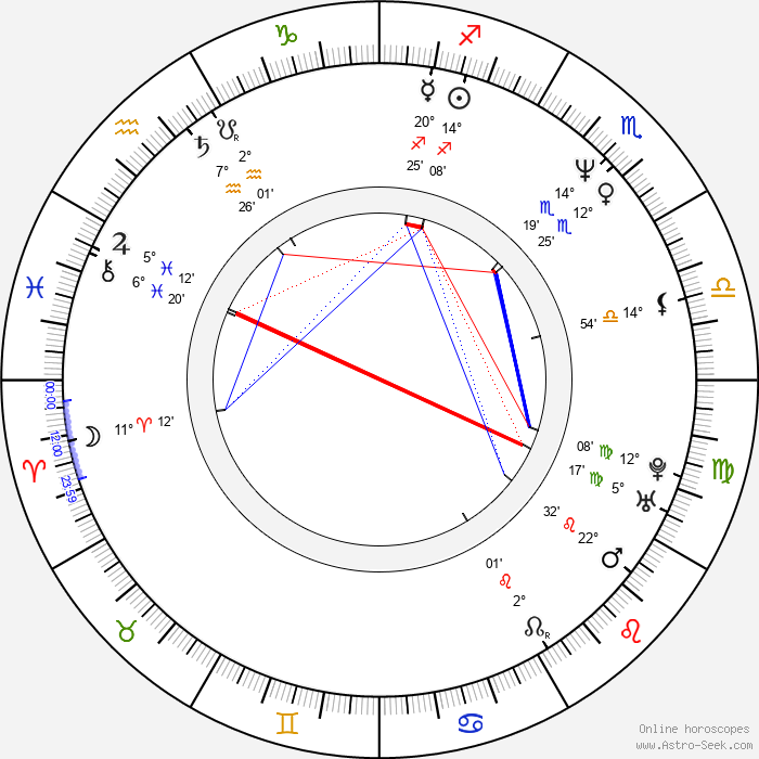 Janine Turner - Birth horoscope chart