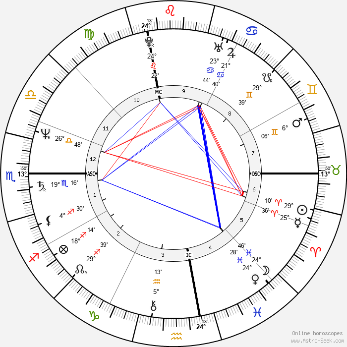 Janis Lasden - Birth horoscope chart