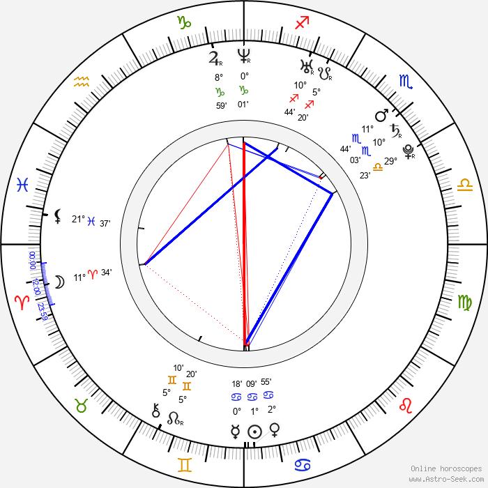 Janko Tipsarevič - Birth horoscope chart