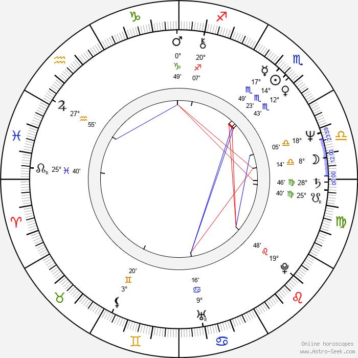 Janno Põldma - Birth horoscope chart