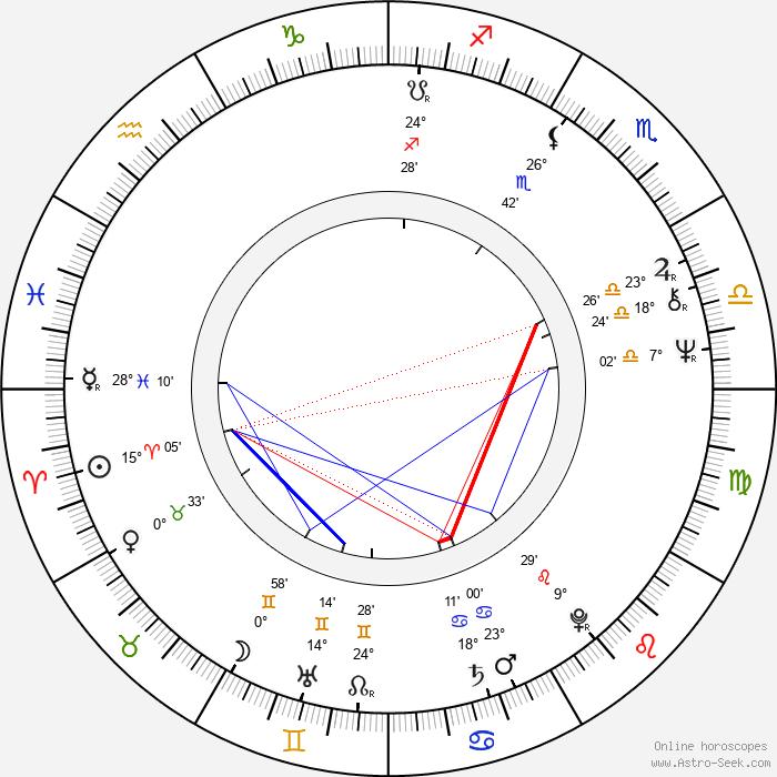 János Bródy - Birth horoscope chart