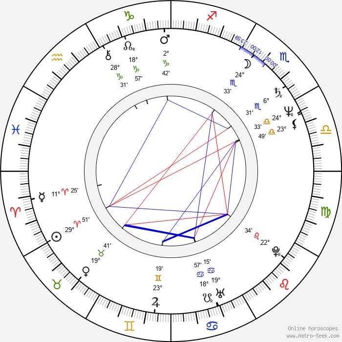 János Derzsi - Birth horoscope chart