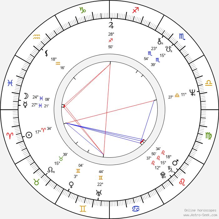 Janos Edelenyi - Birth horoscope chart