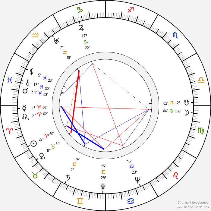 János Kerekes - Birth horoscope chart