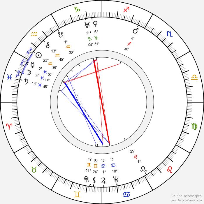 János Rajz - Birth horoscope chart