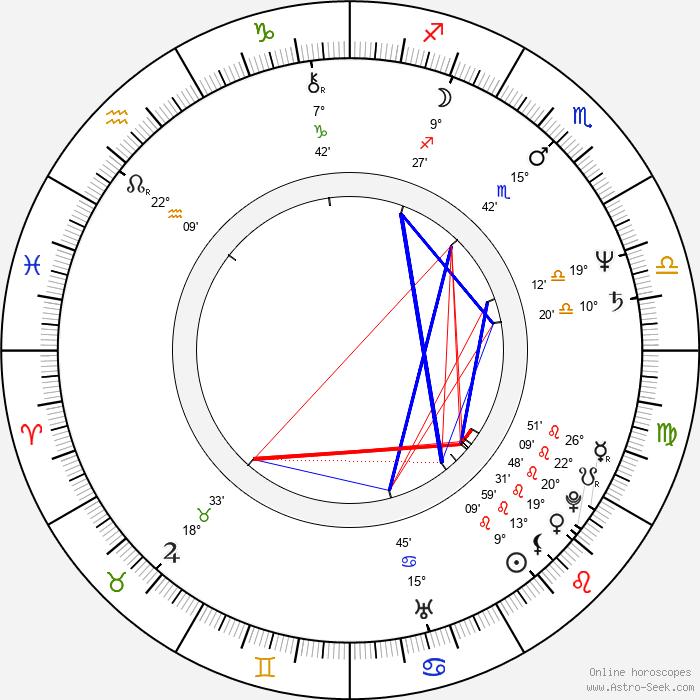 Janusz Andrzejewski - Birth horoscope chart