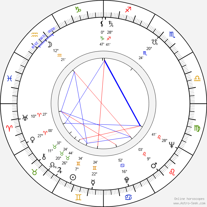 Janusz Dunski - Birth horoscope chart