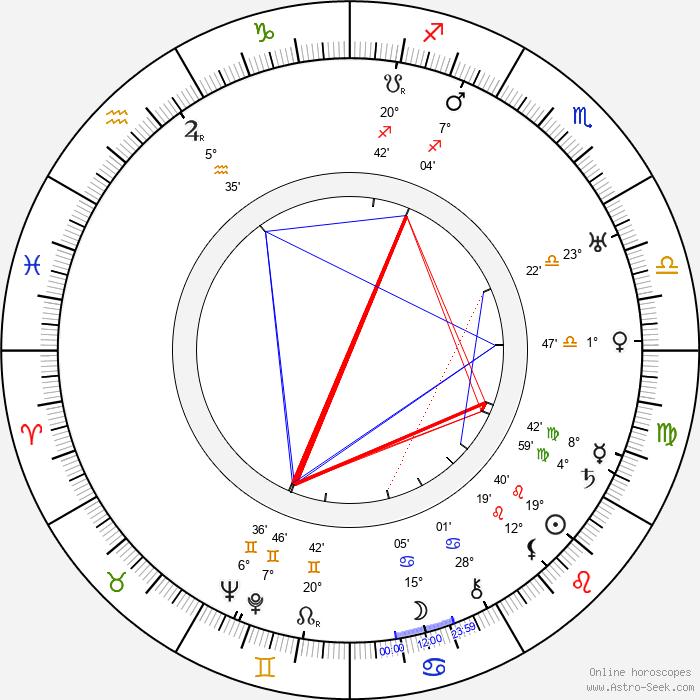 Janusz Dziewonski - Birth horoscope chart