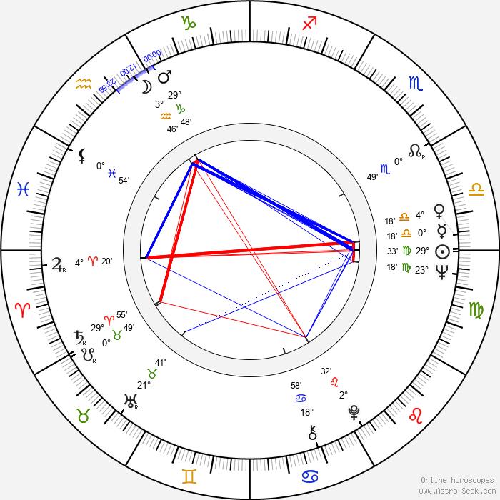 Janusz Gajos - Birth horoscope chart