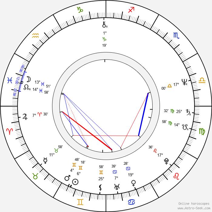 Janusz Grenda - Birth horoscope chart