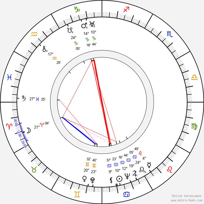 Janusz Jaron - Birth horoscope chart