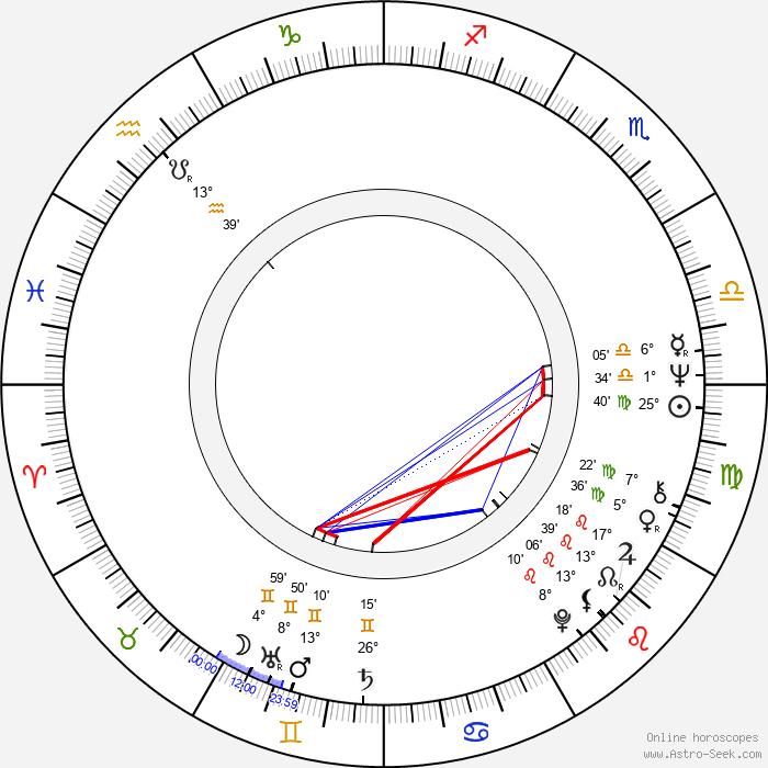 Janusz Kondratiuk - Birth horoscope chart