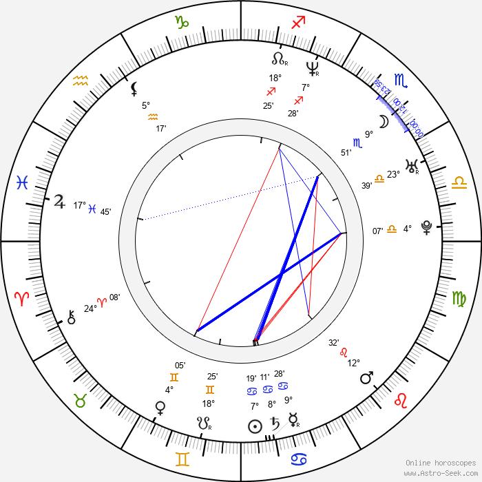 Janusz Kruciński - Birth horoscope chart