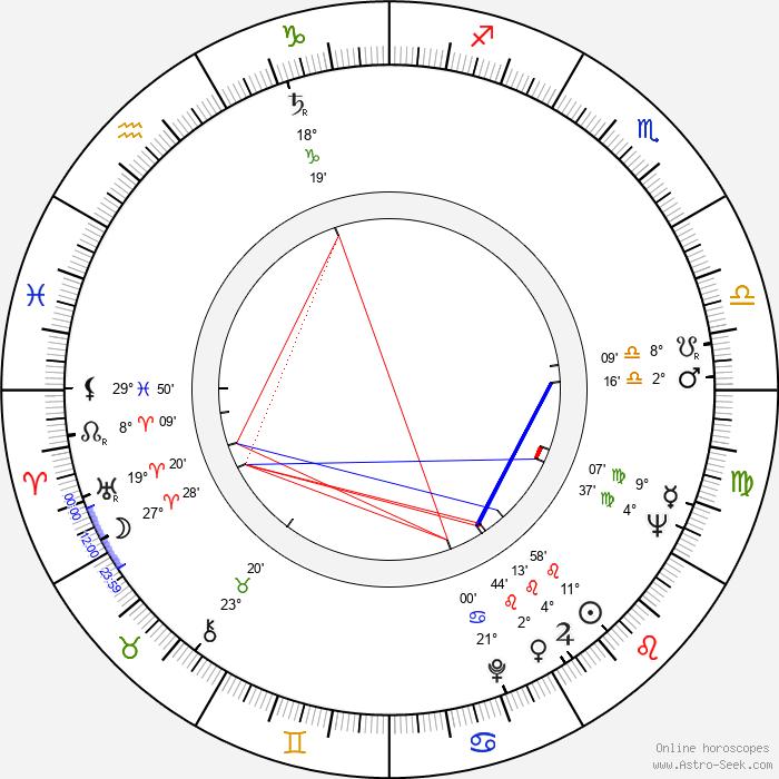 Janusz Majewski - Birth horoscope chart