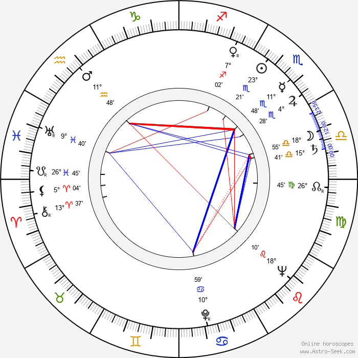 Janusz Morgenstern - Birth horoscope chart