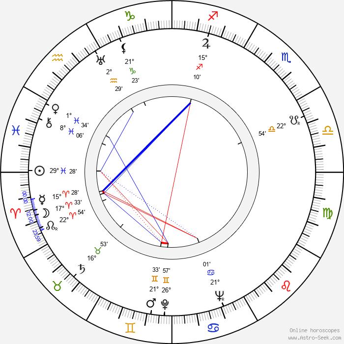 Janusz Paluszkiewicz - Birth horoscope chart