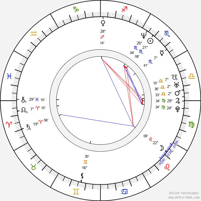 Janusz Wituch - Birth horoscope chart