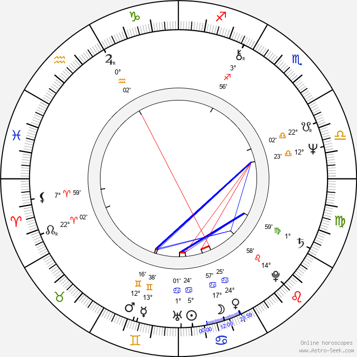 Janusz Zerbst - Birth horoscope chart
