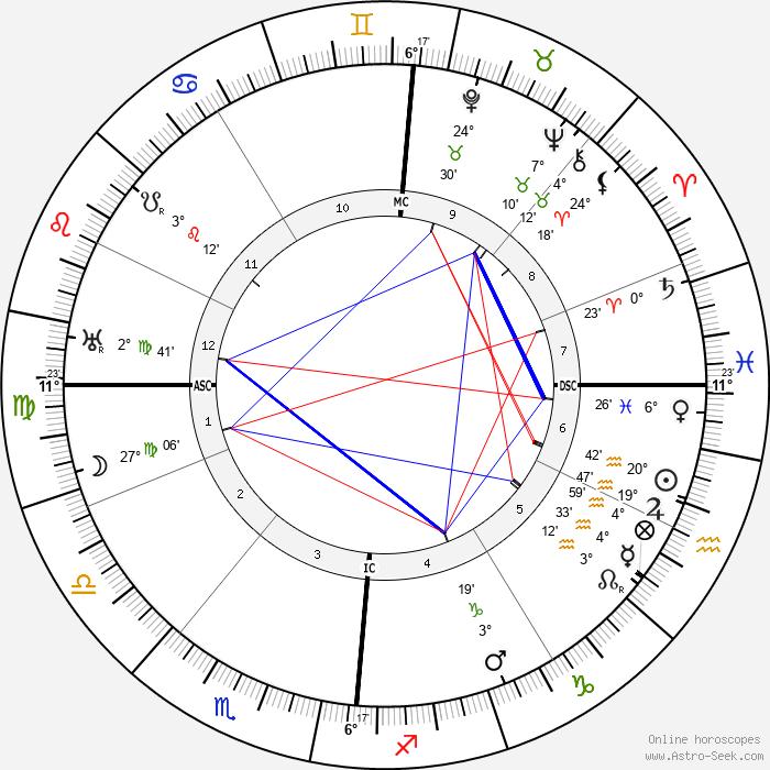 Jaques Bainville - Birth horoscope chart