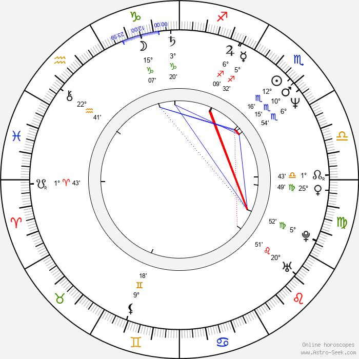 Jarda Hypochondr - Birth horoscope chart