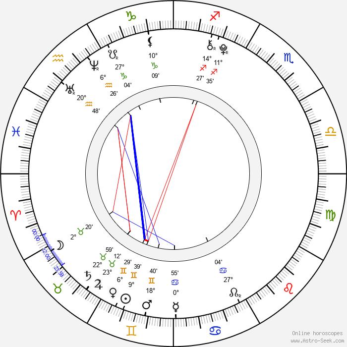 Jared Gilmore - Birth horoscope chart