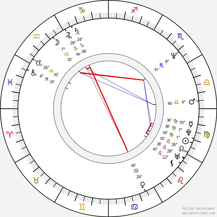 Jared Harris - Birth horoscope chart