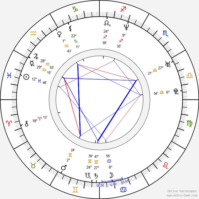 Jared Rushton - Birth horoscope chart