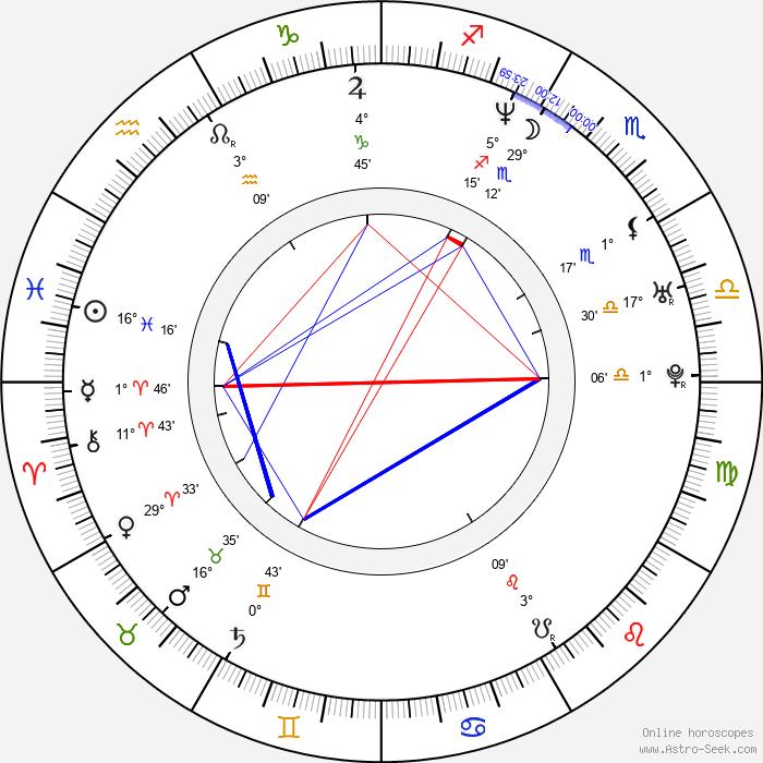 Jaret Reddick - Birth horoscope chart