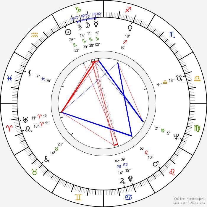 Jarka Calábková - Birth horoscope chart