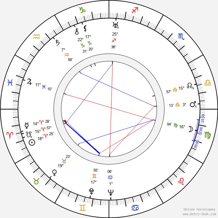 Jarka Pižla - Birth horoscope chart