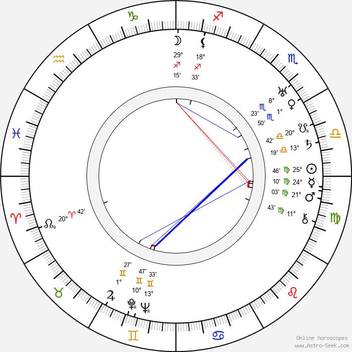 Jarl Hemmer - Birth horoscope chart