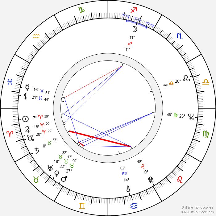 Jarl Lindblad - Birth horoscope chart