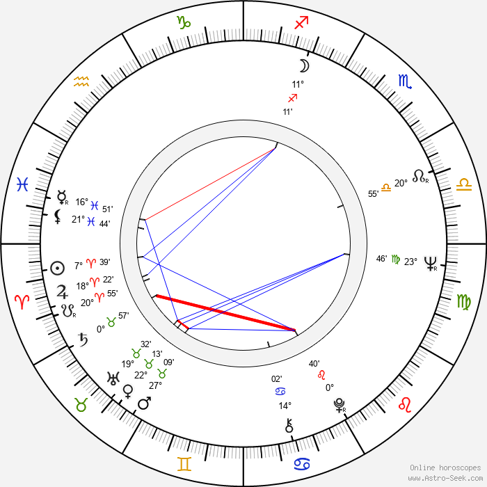 Jarl Lindblad - Birth horoscope chart