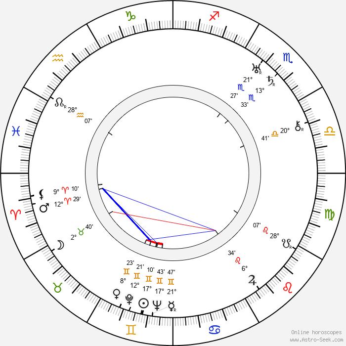 Jarmil Škrdlant - Birth horoscope chart