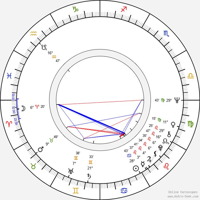 Jarmila Gerlová - Birth horoscope chart